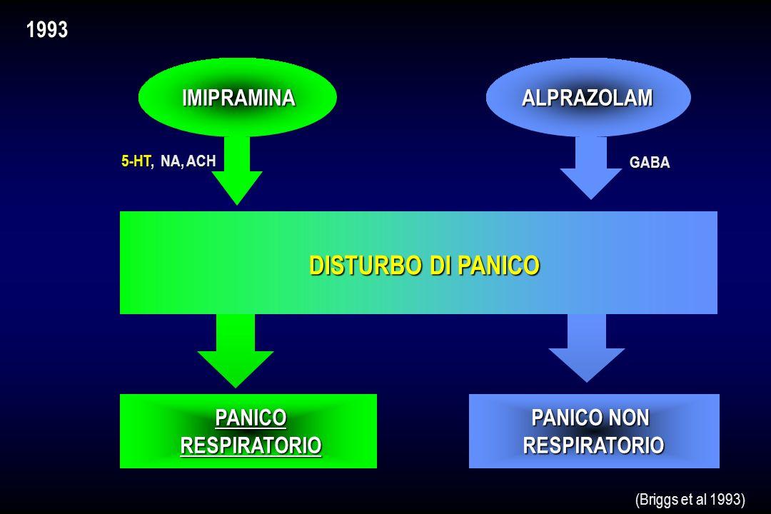 DISTURBIANSIOSI IMIPRAMINA DISTURBO DI PANICOANSIAGENERALIZZATA (Klein & Fink 1962) 1962