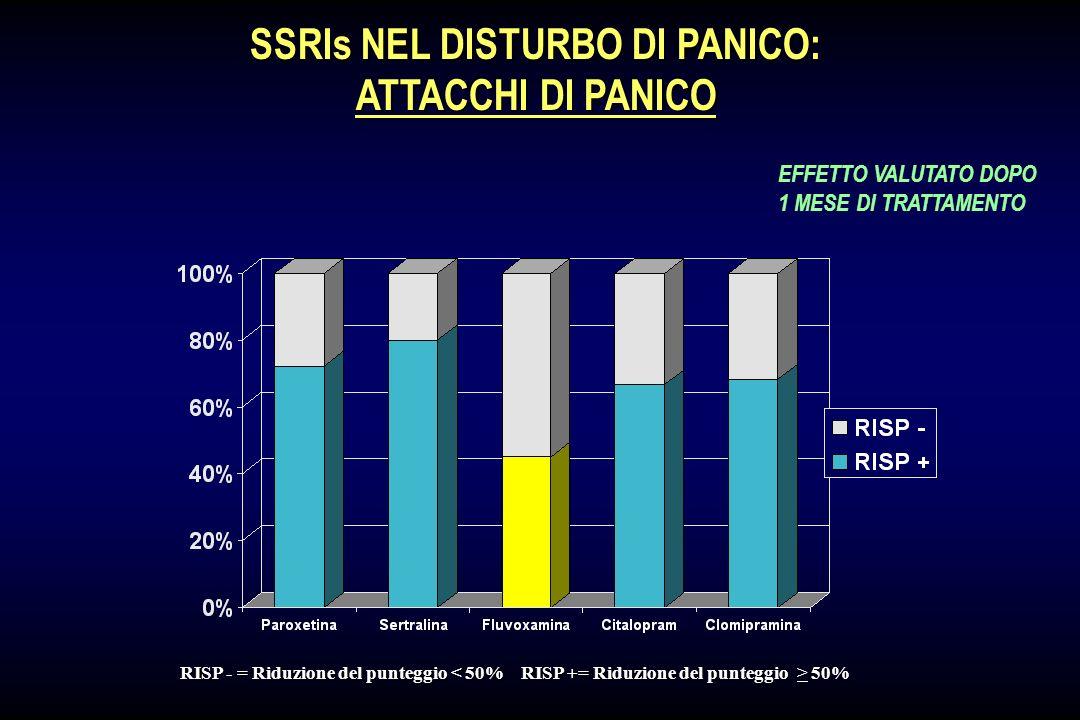 SSRIs NEL DISTURBO DI PANICO: RISP - = Riduzione della PASS 50% EFFETTO VALUTATO DOPO 1 MESE DI TRATTAMENTO