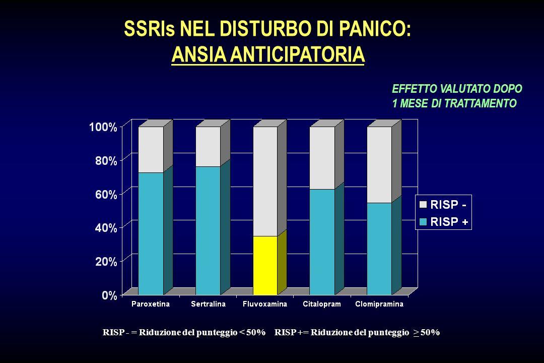 SSRIs NEL DISTURBO DI PANICO: ATTACCHI DI PANICO RISP - = Riduzione del punteggio 50% EFFETTO VALUTATO DOPO 1 MESE DI TRATTAMENTO