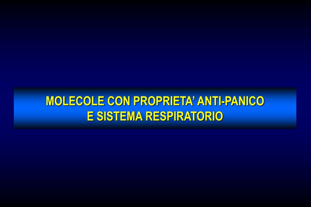 SSRIs NEL DISTURBO DI PANICO: PROFILI BIOCHIMICI DIFFERENZIALI ? ParoxetinaSertralina ATTACCHI DI PANICO 5-HT + Ach Sertralina AGORAFOBIA AGORAFOBIA 5