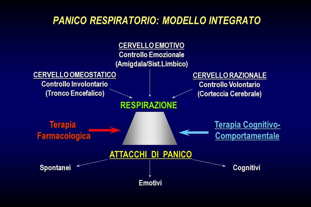 SISTEMA COLINERGICO E CONTROLLO DELLA RESPIRAZIONE SISTEMA GABAERGICO E CONTROLLO DELLA RESPIRAZIONE Acetilcolina Agonisti Muscatinici Chemocettoricen