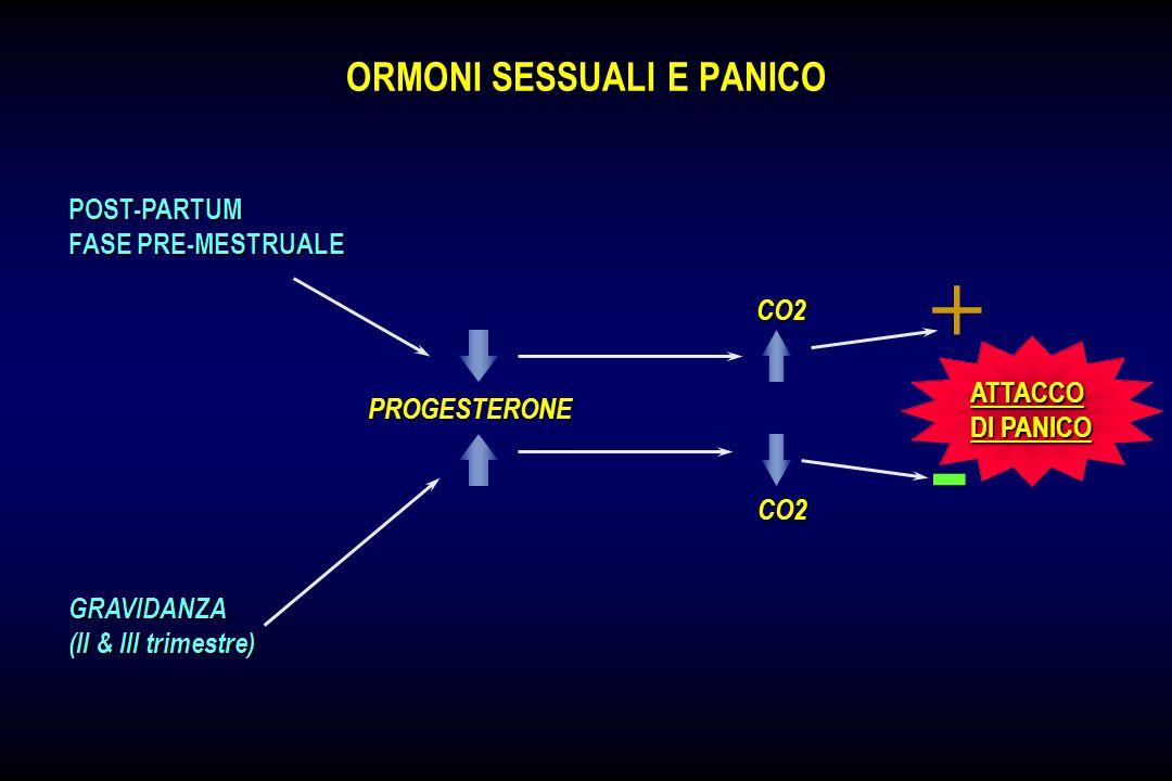 PANICO E BRONCOPNEUMOPATIE CRONICHE / ASMA ATTACCHIASMATICI FREQUENTESTIMOLAZIONECHEMOCETTORI VULNERABILITA FAMILIARE AL PANICO DISTURBO DI PANICO DIS