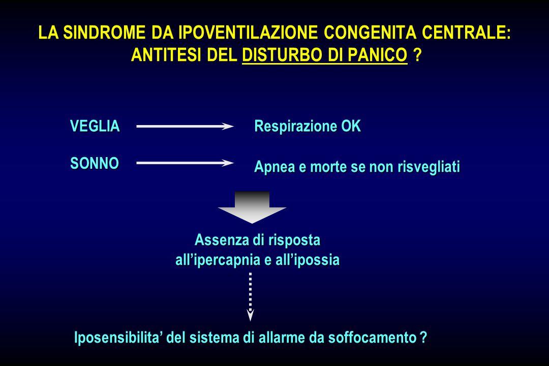 ORMONI SESSUALI E PANICO GRAVIDANZA (II & III trimestre) PROGESTERONE POST-PARTUM FASE PRE-MESTRUALE + - ATTACCO DI PANICO CO2 CO2