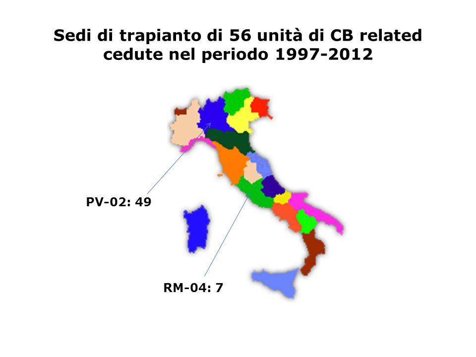 Sedi di trapianto di 56 unità di CB related cedute nel periodo 1997-2012 PV-02: 49 RM-04: 7