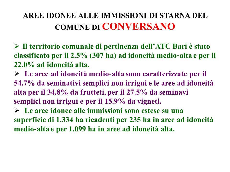 AREE IDONEE ALLE IMMISSIONI DI STARNA DEL COMUNE DI CONVERSANO Il territorio comunale di pertinenza dellATC Bari è stato classificato per il 2.5% (307 ha) ad idoneità medio alta e per il 22.0% ad idoneità alta.