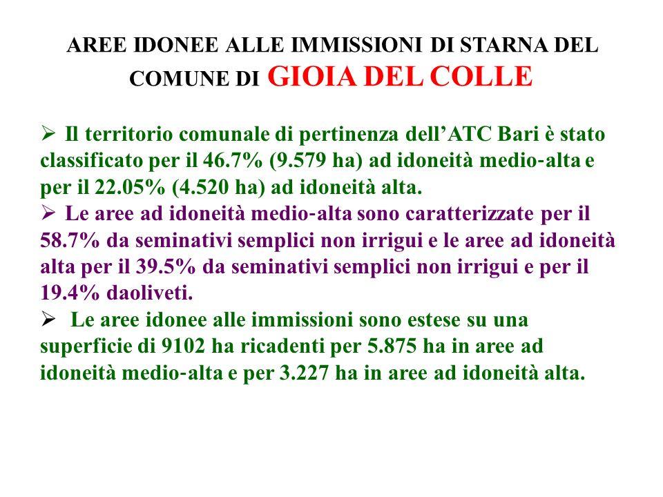 AREE IDONEE ALLE IMMISSIONI DI STARNA DEL COMUNE DI GIOIA DEL COLLE Il territorio comunale di pertinenza dellATC Bari è stato classificato per il 46.7% (9.579 ha) ad idoneità medio alta e per il 22.05% (4.520 ha) ad idoneità alta.