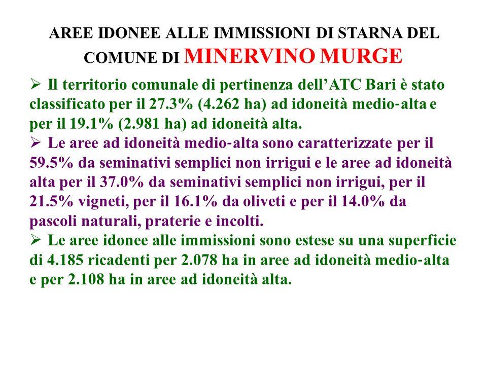 AREE IDONEE ALLE IMMISSIONI DI STARNA DEL COMUNE DI MINERVINO MURGE Il territorio comunale di pertinenza dellATC Bari è stato classificato per il 27.3% (4.262 ha) ad idoneità medio alta e per il 19.1% (2.981 ha) ad idoneità alta.