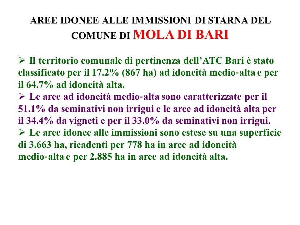 AREE IDONEE ALLE IMMISSIONI DI STARNA DEL COMUNE DI MOLA DI BARI Il territorio comunale di pertinenza dellATC Bari è stato classificato per il 17.2% (867 ha) ad idoneità medio alta e per il 64.7% ad idoneità alta.