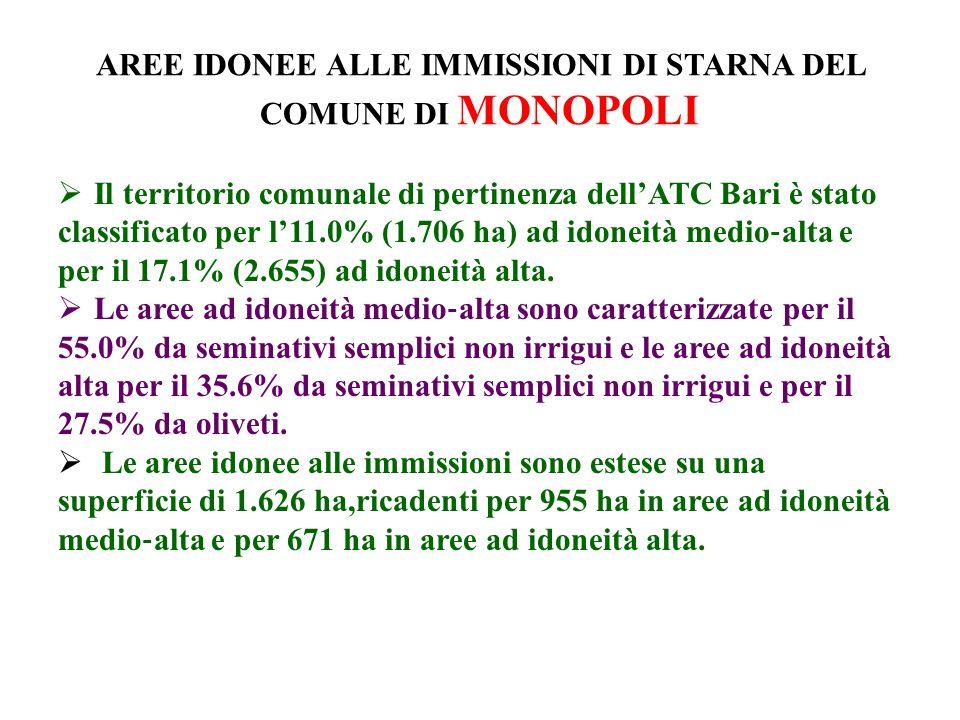 AREE IDONEE ALLE IMMISSIONI DI STARNA DEL COMUNE DI MONOPOLI Il territorio comunale di pertinenza dellATC Bari è stato classificato per l11.0% (1.706 ha) ad idoneità medio alta e per il 17.1% (2.655) ad idoneità alta.