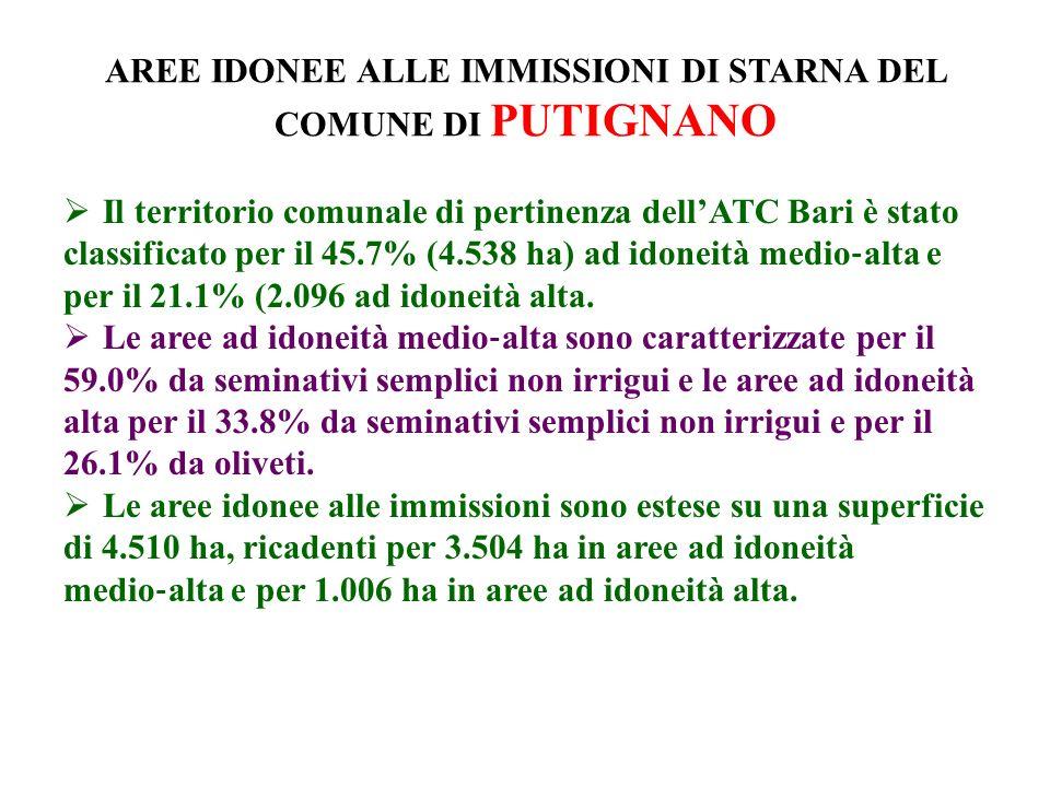 AREE IDONEE ALLE IMMISSIONI DI STARNA DEL COMUNE DI PUTIGNANO Il territorio comunale di pertinenza dellATC Bari è stato classificato per il 45.7% (4.538 ha) ad idoneità medio alta e per il 21.1% (2.096 ad idoneità alta.