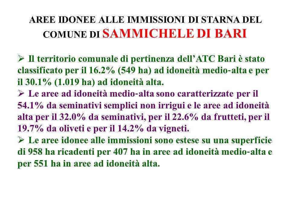 AREE IDONEE ALLE IMMISSIONI DI STARNA DEL COMUNE DI SAMMICHELE DI BARI Il territorio comunale di pertinenza dellATC Bari è stato classificato per il 16.2% (549 ha) ad idoneità medio alta e per il 30.1% (1.019 ha) ad idoneità alta.