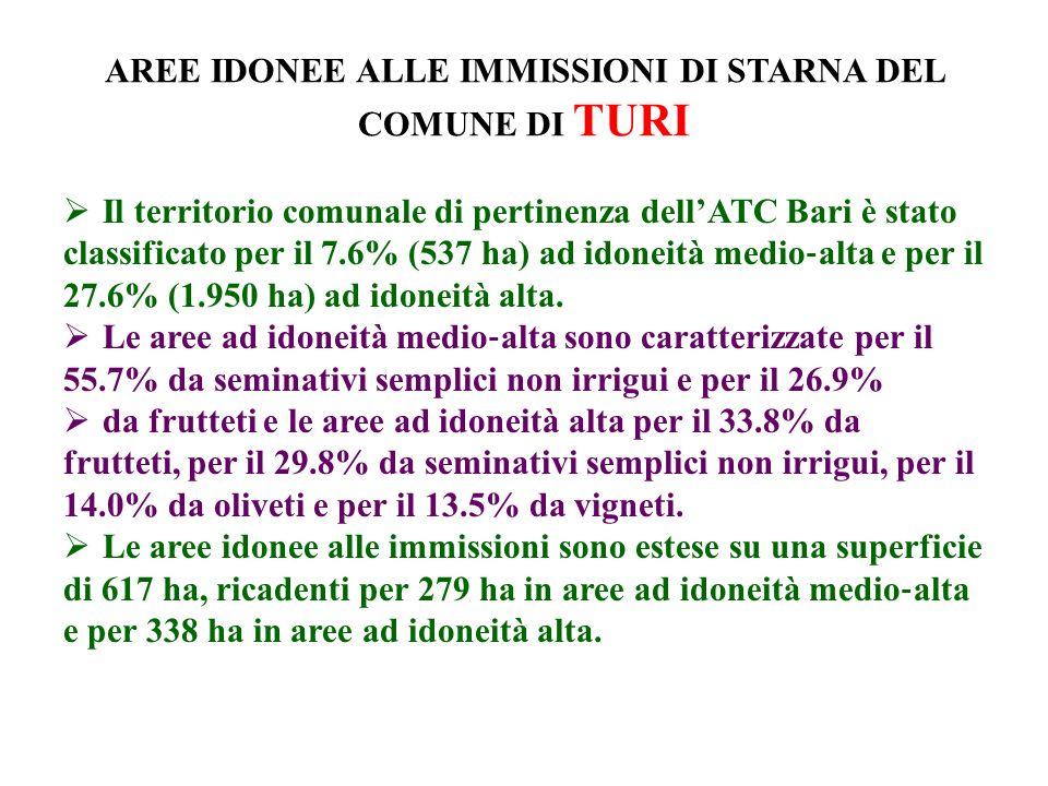 AREE IDONEE ALLE IMMISSIONI DI STARNA DEL COMUNE DI TURI Il territorio comunale di pertinenza dellATC Bari è stato classificato per il 7.6% (537 ha) ad idoneità medio alta e per il 27.6% (1.950 ha) ad idoneità alta.