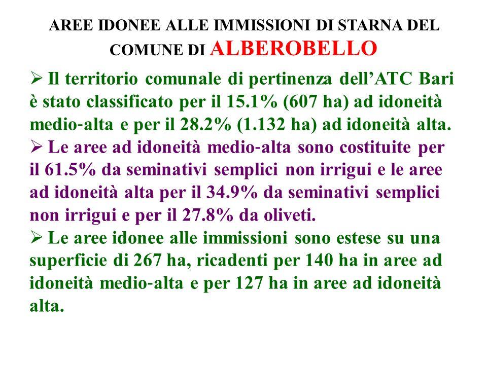 AREE IDONEE ALLE IMMISSIONI DI STARNA DEL COMUNE DI ALBEROBELLO Il territorio comunale di pertinenza dellATC Bari è stato classificato per il 15.1% (607 ha) ad idoneità medio alta e per il 28.2% (1.132 ha) ad idoneità alta.