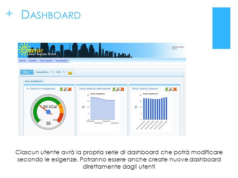 + D ASHBOARD Ciascun utente avrà la propria serie di dashboard che potrà modificare secondo le esigenze.