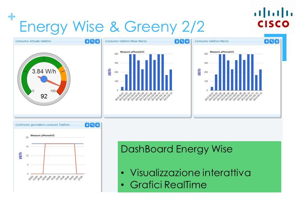 + Energy Wise & Greeny 2/2 DashBoard Energy Wise Visualizzazione interattiva Grafici RealTime