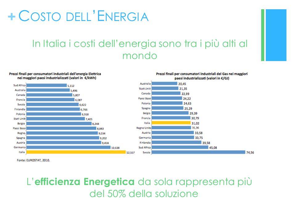 + C OSTO DELL E NERGIA In Italia i costi dellenergia sono tra i più alti al mondo L efficienza Energetica da sola rappresenta più del 50% della soluzione