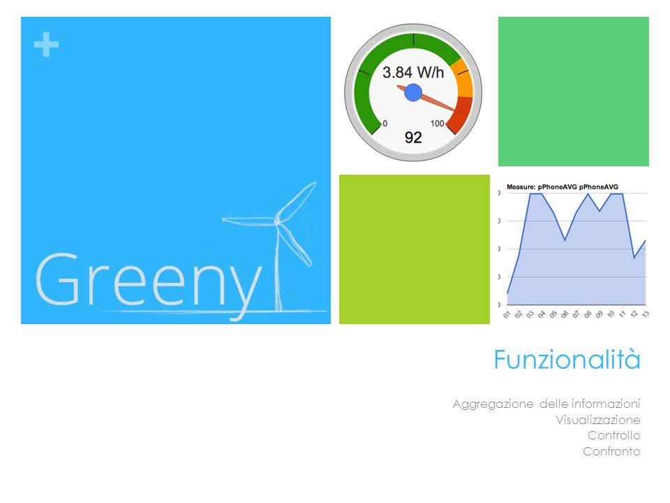 + Funzionalità Aggregazione delle informazioni Visualizzazione Controllo Confronto