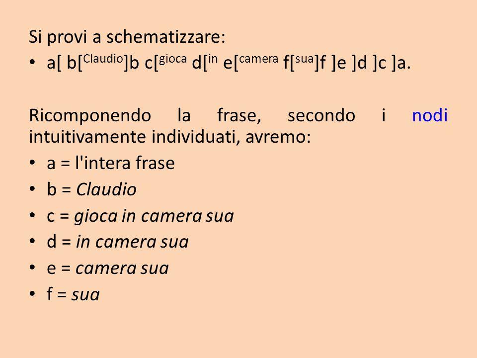 Si provi a schematizzare: a[ b[ Claudio ]b c[ gioca d[ in e[ camera f[ sua ]f ]e ]d ]c ]a. Ricomponendo la frase, secondo i nodi intuitivamente indivi