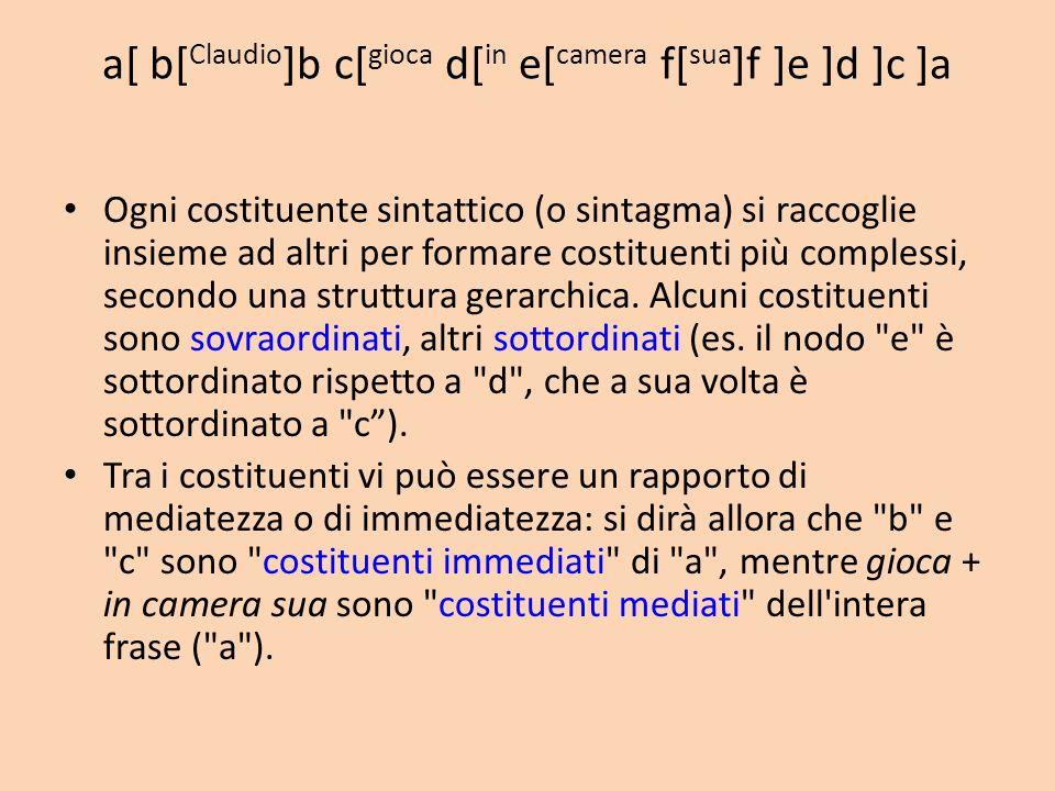 a[ b[ Claudio ]b c[ gioca d[ in e[ camera f[ sua ]f ]e ]d ]c ]a Ogni costituente sintattico (o sintagma) si raccoglie insieme ad altri per formare costituenti più complessi, secondo una struttura gerarchica.