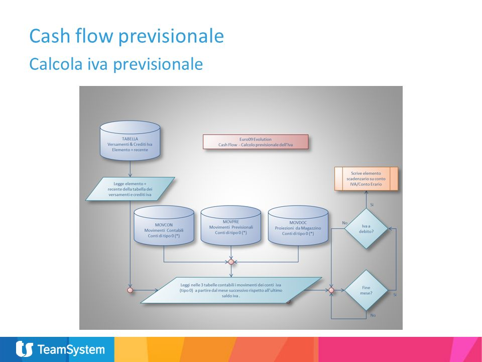 Cash flow previsionale Calcola iva previsionale