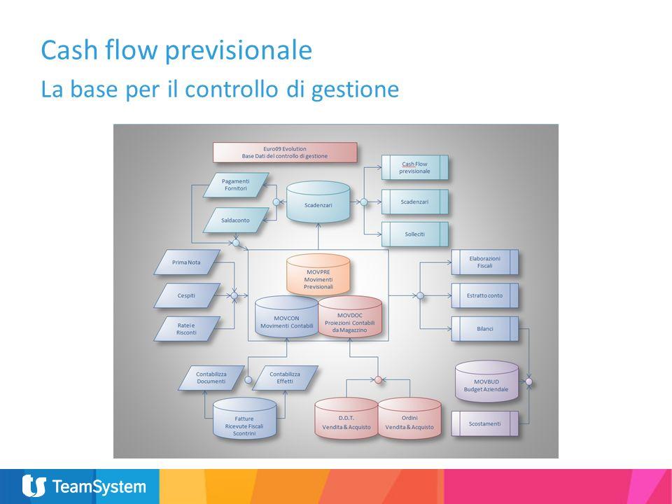 Cash flow previsionale La base per il controllo di gestione