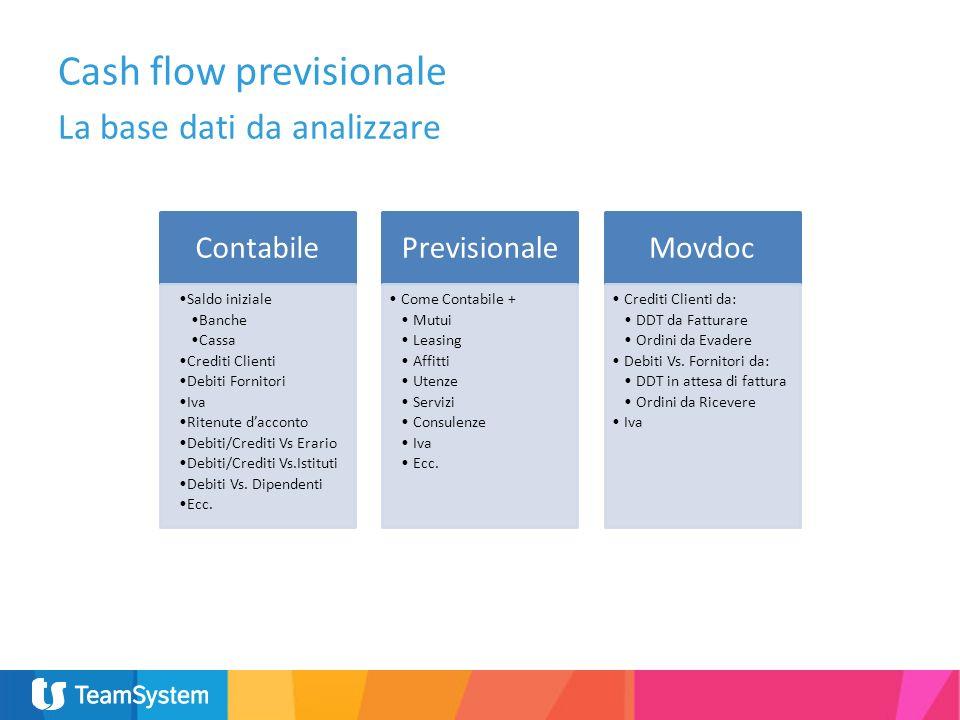 Cash flow previsionale La base dati da analizzare Contabile Saldo iniziale Banche Cassa Crediti Clienti Debiti Fornitori Iva Ritenute dacconto Debiti/