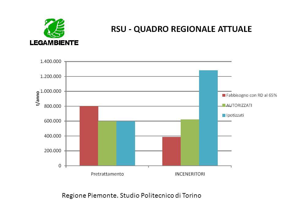 Regione Piemonte. Studio Politecnico di Torino