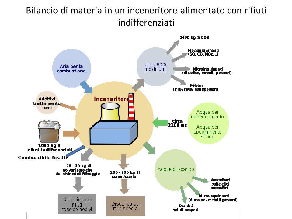 Bilancio di materia in un inceneritore alimentato con rifiuti indifferenziati Combustibile fossile