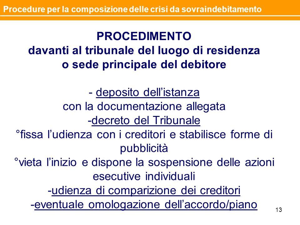 PROCEDIMENTO davanti al tribunale del luogo di residenza o sede principale del debitore - deposito dellistanza con la documentazione allegata -decreto