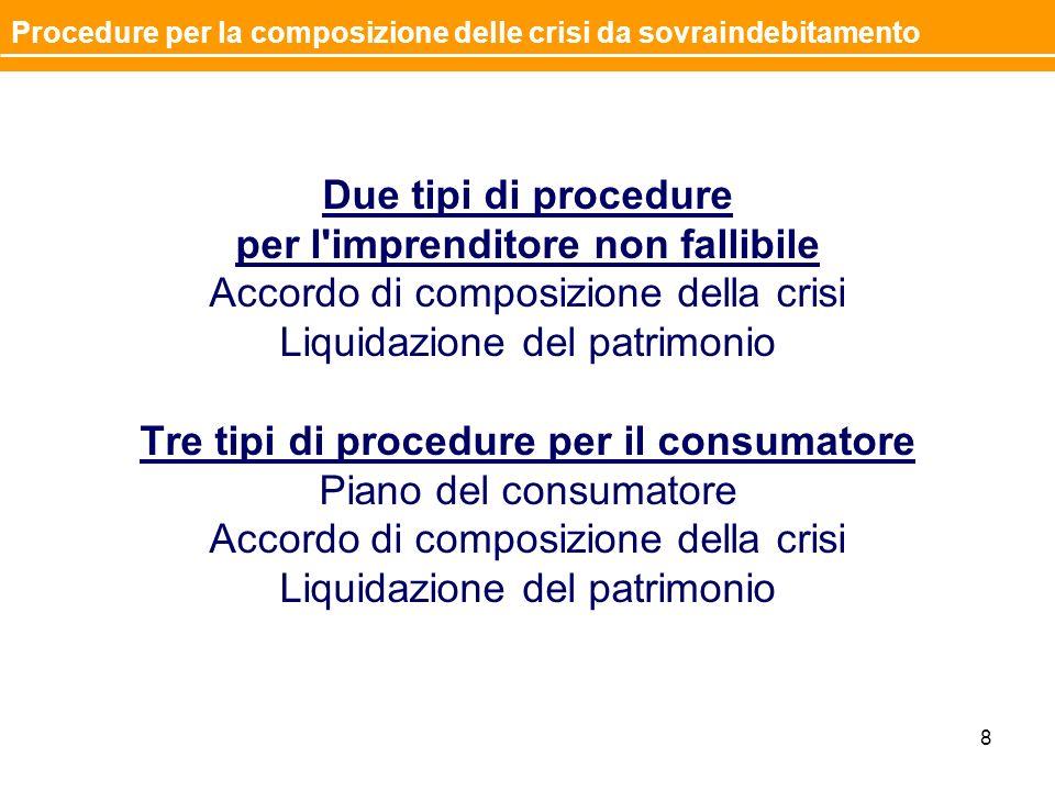 Due tipi di procedure per l'imprenditore non fallibile Accordo di composizione della crisi Liquidazione del patrimonio Tre tipi di procedure per il co