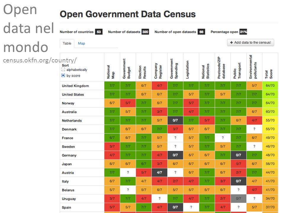 Open data nel mondo census.okfn.org/country/