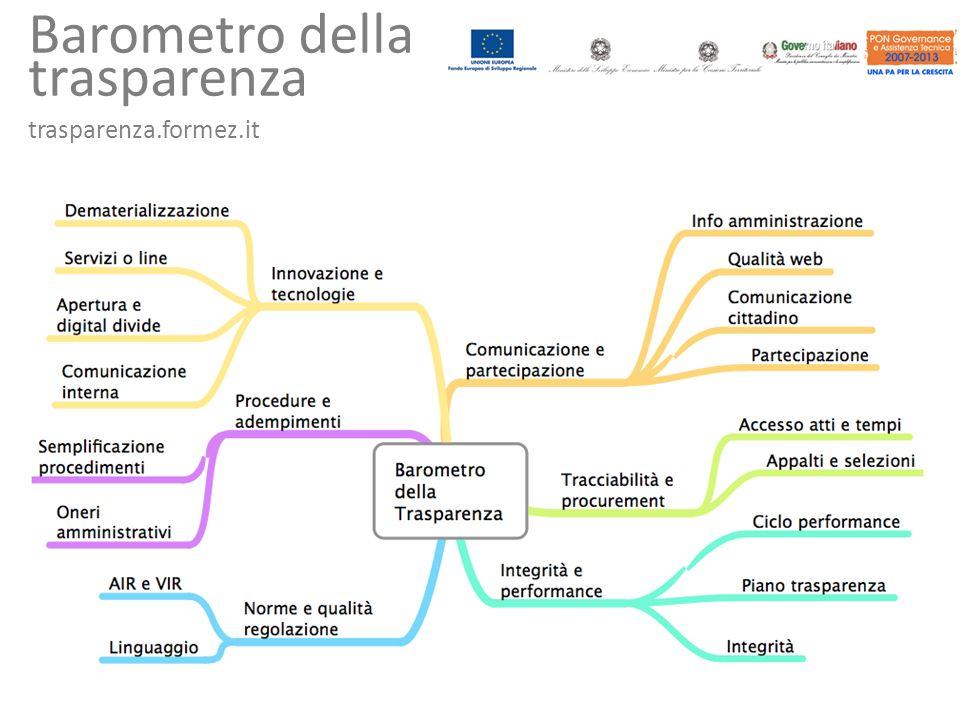 Barometro della trasparenza trasparenza.formez.it