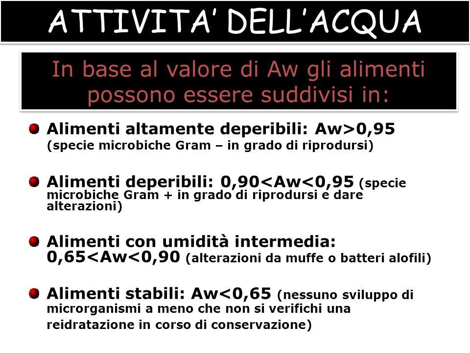 MicrorganismiAw Batteri Gram -0,97 Batteri Gram +0,90 Lieviti0,88 Muffe0,80 Batteri alofili0,75 Muffe xerofile0,61 ATTIVITA DELLACQUA 0<Aw<1