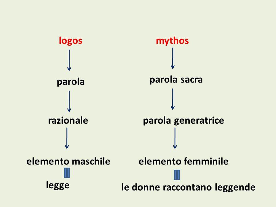 logosmythos parola parola sacra razionaleparola generatrice elemento maschileelemento femminile legge le donne raccontano leggende