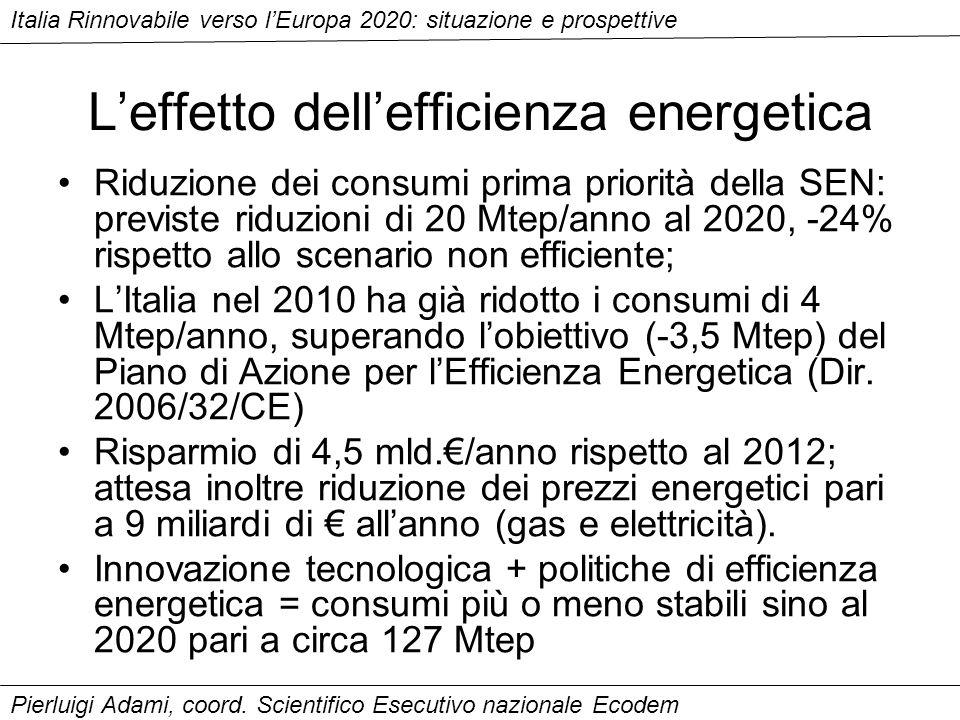 Leffetto dellefficienza energetica Riduzione dei consumi prima priorità della SEN: previste riduzioni di 20 Mtep/anno al 2020, -24% rispetto allo scenario non efficiente; LItalia nel 2010 ha già ridotto i consumi di 4 Mtep/anno, superando lobiettivo (-3,5 Mtep) del Piano di Azione per lEfficienza Energetica (Dir.