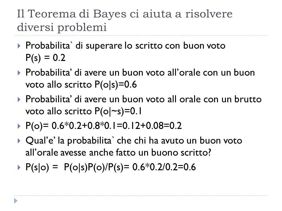 Il Teorema di Bayes ci aiuta a risolvere diversi problemi Probabilita` di superare lo scritto con buon voto P(s) = 0.2 Probabilita di avere un buon vo