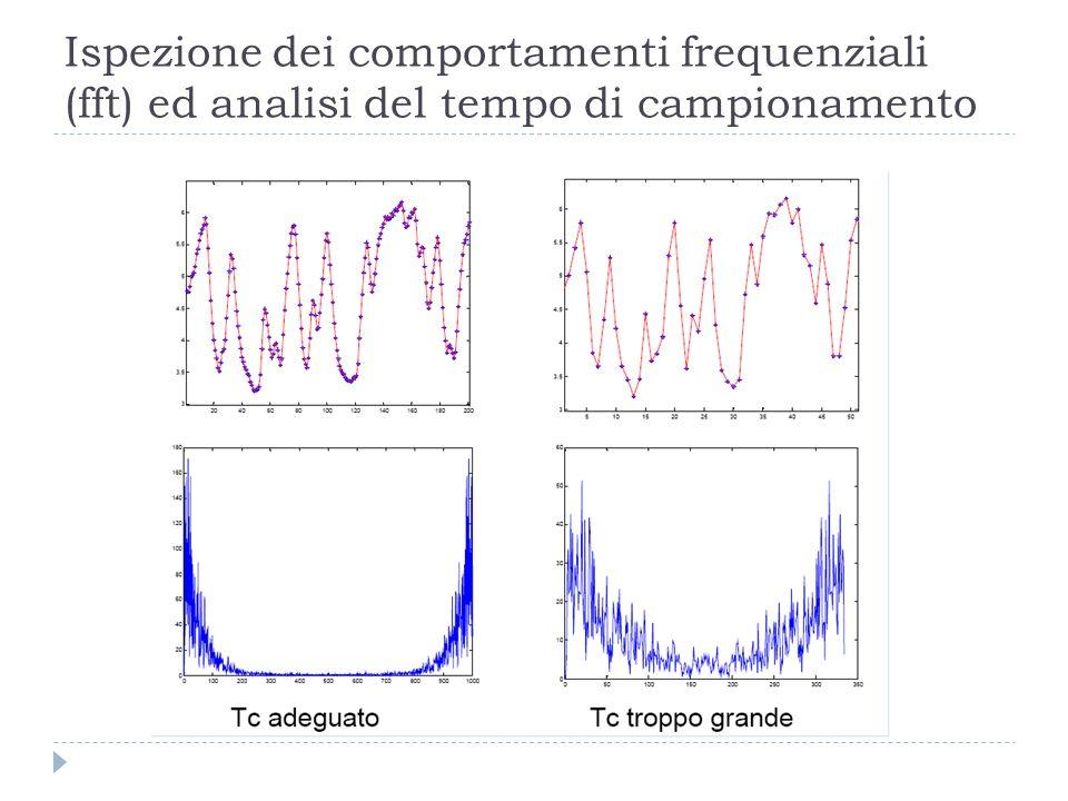 Ispezione dei comportamenti frequenziali (fft) ed analisi del tempo di campionamento