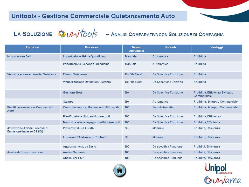 6 Redatta da Assistenza Gestionale Agenzie - Agosto 2012 D AL MENU P ORTAFOGLIO DI U NITOOLS, CLICCARE M ONITOR QUIETANZE RCA.