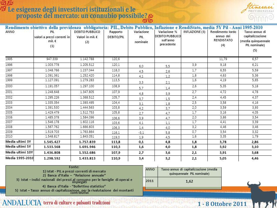 Rendimento obiettivo della previdenza obbligatoria: PIL, Debito Pubblico, Inflazione e RendiStato, media 5Y Pil - Anni 1995-2010 ANNOPIL valori a prez