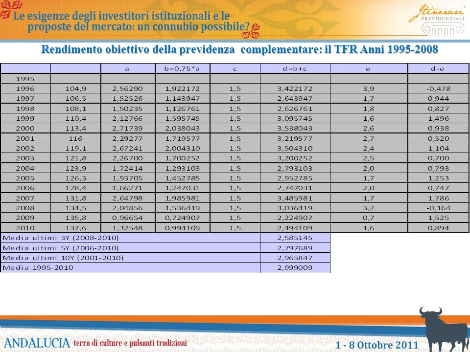 Rendimento obiettivo della previdenza complementare: il TFR Anni 1995-2008 www.itiner