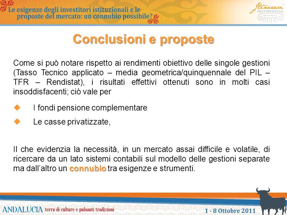 Conclusioni e proposte Come si può notare rispetto ai rendimenti obiettivo delle singole gestioni (Tasso Tecnico applicato – media geometrica/quinquen