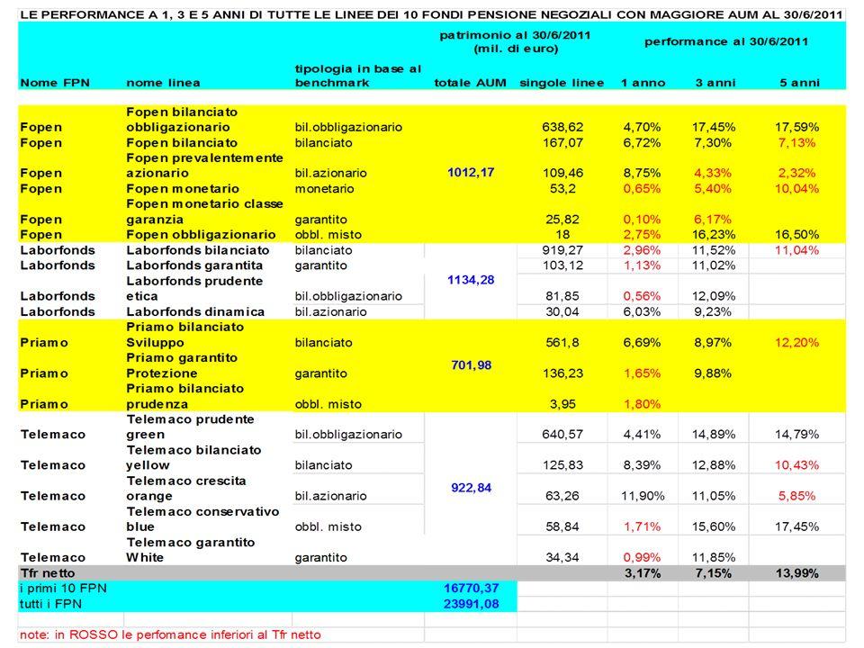 Rendimenti realizzati e rendimenti obiettivo Per il sistema della previdenza complementare restano i problemi: Gestioni a benchmark Valorizzazioni solo a mercato Commissione di gestione omnicomprensiva