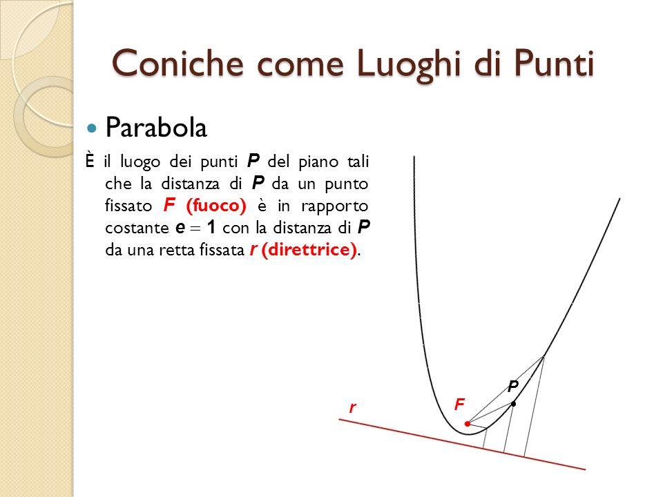 Coniche come Luoghi di Punti Parabola È il luogo dei punti P del piano tali che la distanza di P da un punto fissato F (fuoco) è in rapporto costante