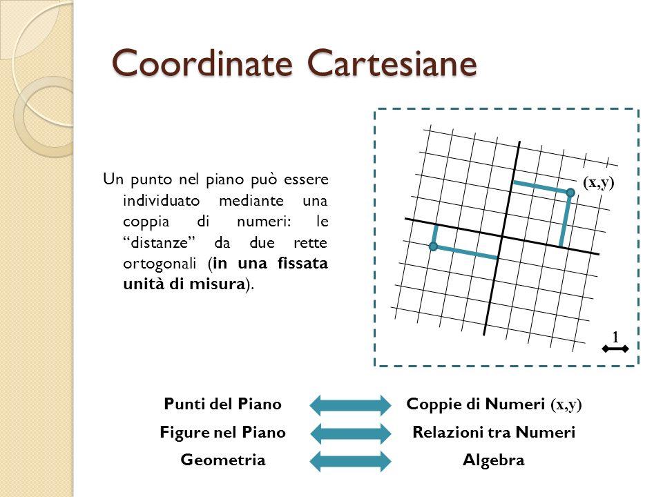 Coordinate Cartesiane Un punto nel piano può essere individuato mediante una coppia di numeri: le distanze da due rette ortogonali (in una fissata uni