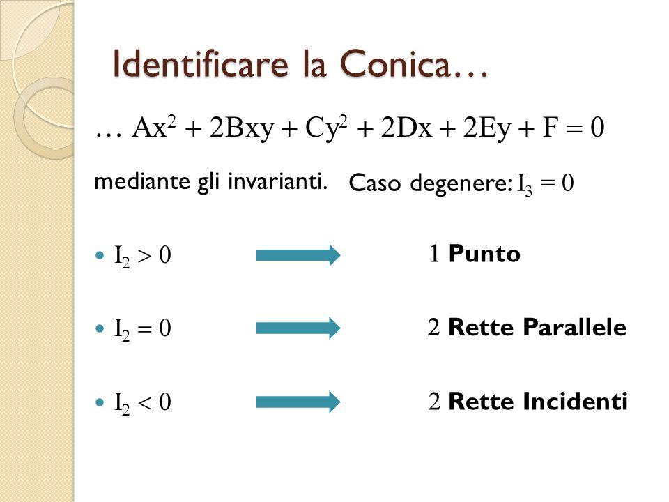Identificare la Conica… … Ax Bxy Cy Dx Ey F mediante gli invarianti. I I I Caso degenere: I = 0 Punto Rette Parallele Rette Incidenti