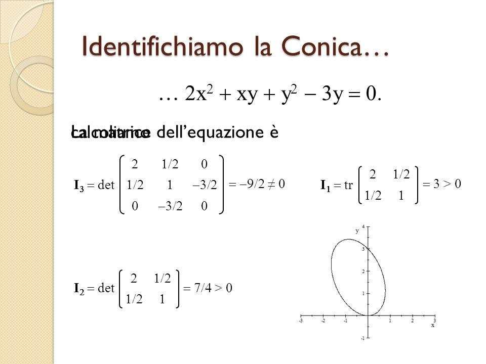 Identifichiamo la Conica… … x xy y y calcoliamo I det I tr > > La matrice dellequazione è