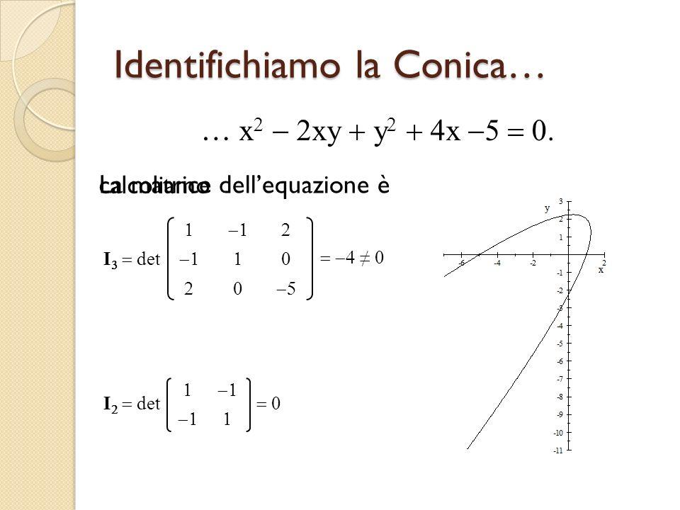 Identifichiamo la Conica… … x xy y x calcoliamo I det La matrice dellequazione è