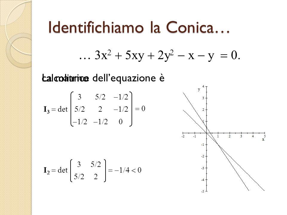Identifichiamo la Conica… … x xy y x y calcoliamo I det La matrice dellequazione è