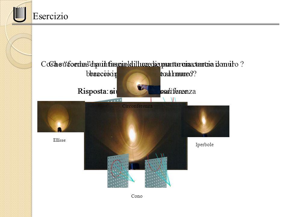 Esercizio Cosa succede se puntiamo la luce di una torcia contro il muro ? Risposta: si forma un cono di luce Che forma ha il fascio di luce se punto u