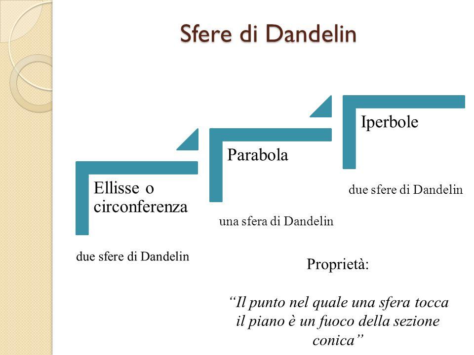 Sfere di Dandelin Ellisse o circonferenza Parabola Iperbole una sfera di Dandelin due sfere di Dandelin Proprietà: Il punto nel quale una sfera tocca